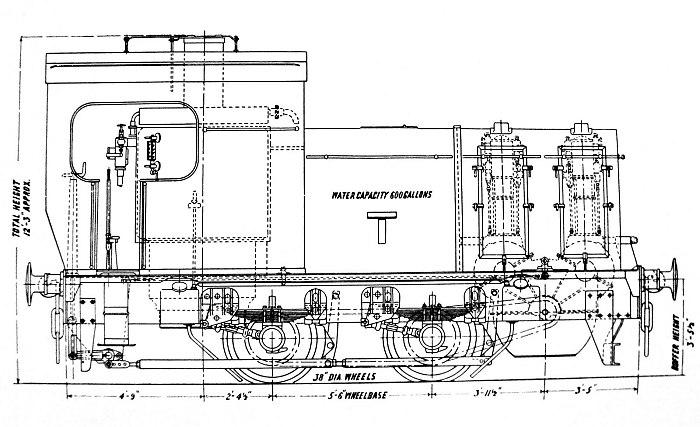 Vertical Boiler Locomotives