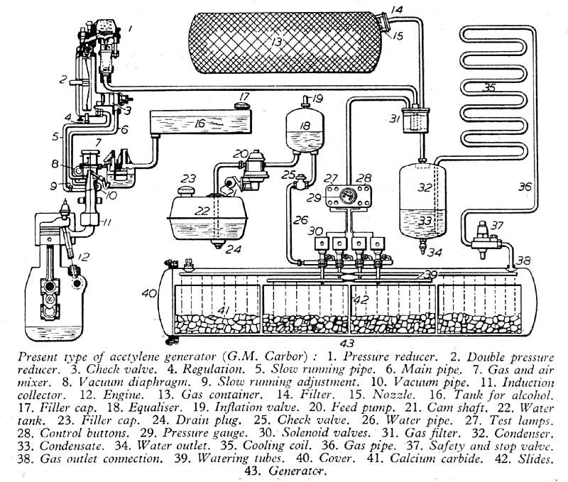 acetylene engines above swiss acetylene fuelled engine system 1942 note the source of the diagram is g m carbor