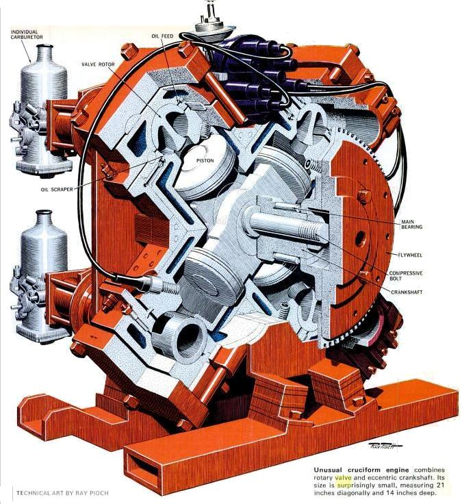 Rotary-Valve Internal Combustion Engines. Mechanical ...